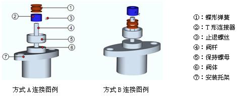 三,ndl直行程电动执行器(电动执行机构)电气接线,产品调试 1,电气