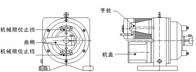三、产品调试   SKJ电动执行机构(电动执行器)出厂时的标准设置:输出轴以90°为量程(输出轴水平时为45°),开方向为顺时针方向旋转(定义为正作用)。如果这与您所使用的环境不相符,就一定要对电动执行机构(电动执行器)进行调试,但大多数情况下只需对机械零位和机械满位进行设置即可。 1、机械限位设置   SKJ电动执行机构(电动执行器)有三重限位保护功能,它位分别是机械限位、电气限位和软件限位(开关型没有软件限位)。   在设置电气限位和软件限位之前应先设置机械限位,本产品在出厂时已经设定